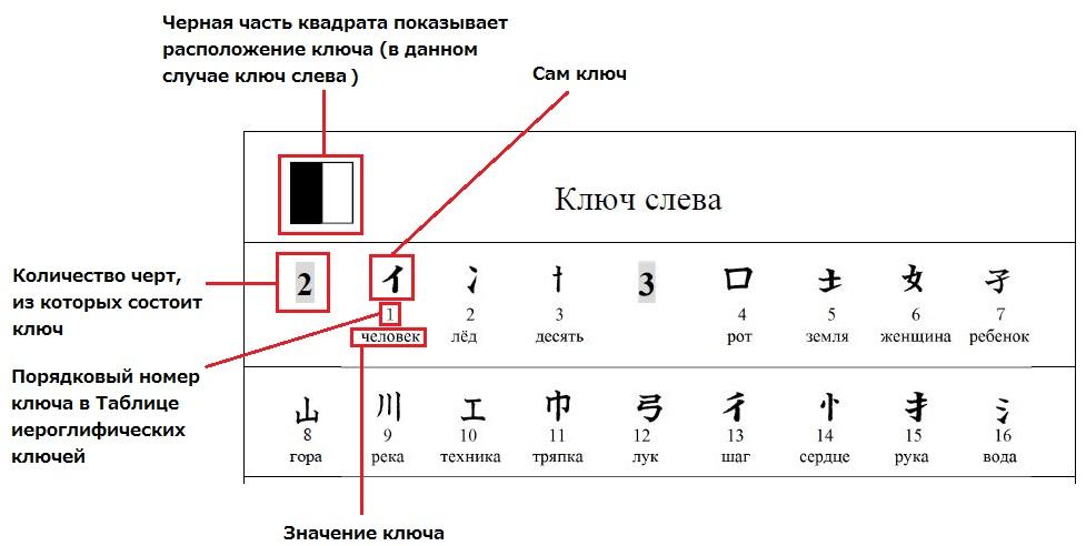 Пример таблицы ключей с обозначениями