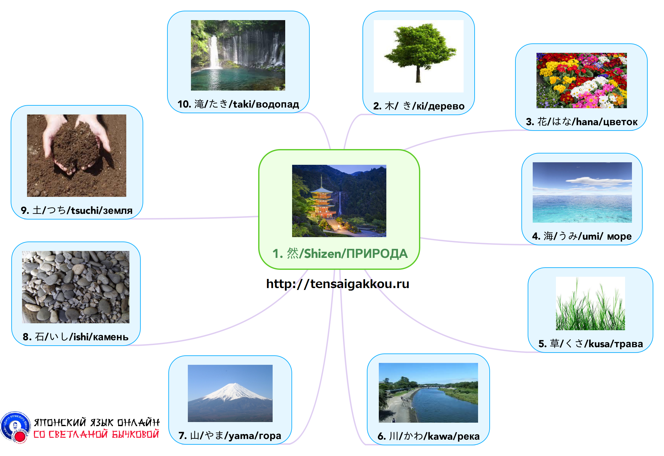 Японские слова. Природа