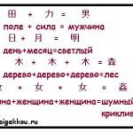 Японские иероглифы. Классификация иероглифов