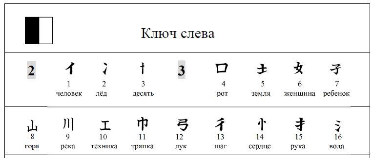 Пример таблицы ключей с их значением