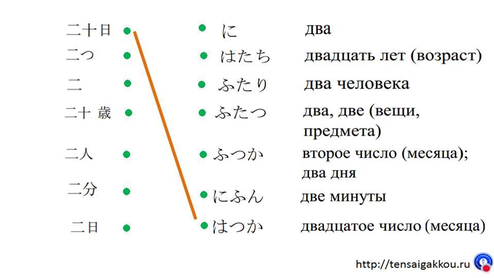 японские иероглифы упражнение